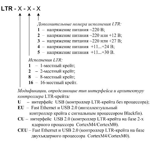 LTR_numbering