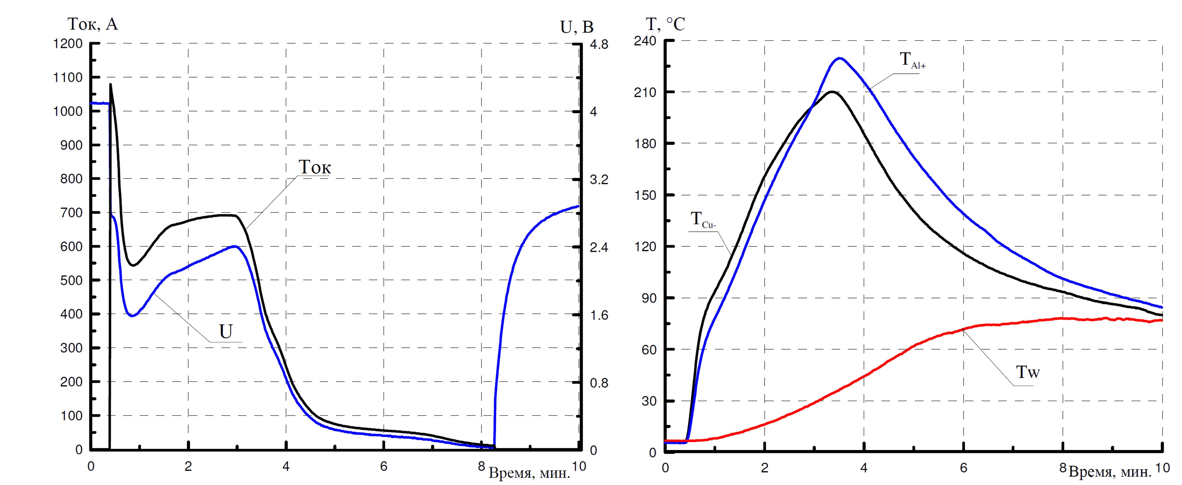 Исследования литий-ионных аккумуляторов космического ...: http://www.lcard.ru/portfolio/li-ion_battery_test