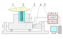 Изменение температуры рабочей части при периферическом шлифовании