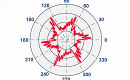 Виброакустическая диагностика фрезерования концевыми фрезами