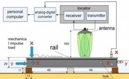 Исследование влияния дефекта типа полости на частоты свободных колебаний рельсов радиолокационным методом