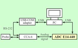 Измерения флуктуации потока в криогенном трансзвуковом ветровом тоннеле
