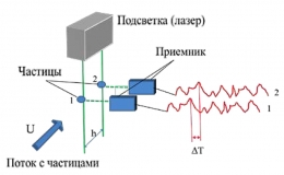 Развитие метода определения параметров потока в импульсной аэродинамической трубе