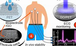 Модуль E-502 в испытаниях биоэлектродов на основе графена