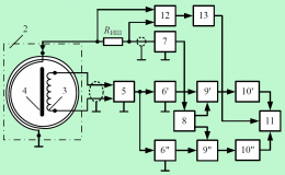 Обнаружение подземных кабельных линий и трубопроводов индукционным зондированием