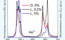 Исследование спектров и кинетики люминесценции кристалла