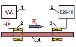Исследование магнитоупругих свойств аморфно-кристаллического сплава