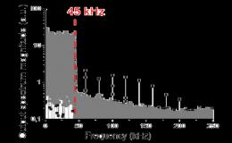 Исследование оригинального генератора шума с полосой частот 45 кГц