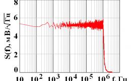 Модуль E20-10 в задачах измерения шумовых сигналов при испытании светодиодов