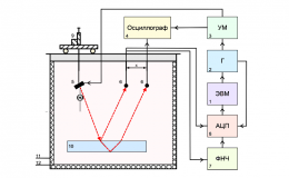 Определения скорости звука в донных отложениях при экологическом мониторинге