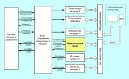Аппаратно-программный комплекс для испытаний системы питания и управления электроракетными плазменными двигателями