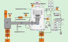 Исследовательская установка «Плазменный источник магнитный»