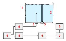 Измерение уровня жидкости через дно тонкостенной бочки