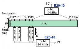 Измерение протяженности детонационной волны в смеси гремучего газа с азотом