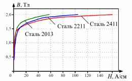 Исследование качества стали статора асинхронного двигателя