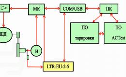 Автоматизация процесса тарировки тензодатчиков