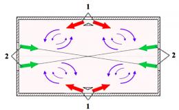 Экспериментальное исследование пульсационных характеристик закрученного потока в модели четырехвихревой топки