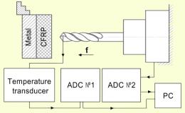 Исследование износа инструмента при сверлении пакета углепластик–сталь