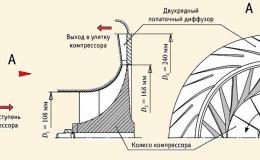Стенд испытаний турбокомпрессоров