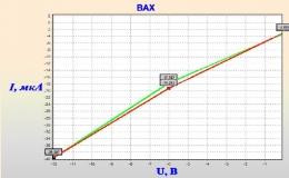 Модуль E20-10 в задаче анализа вольтамперных характеристик биоактивных точек
