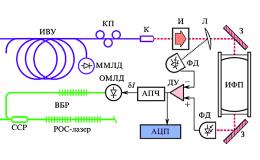 Иттербиевый волоконный лазер