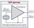 Датчик ICP