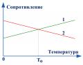 Температурная компенсация