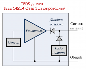 Датчик TEDS – IEEE 1451.4 класс 1 двухпроводный