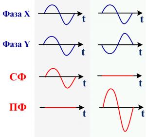 Сигналы синфазный и противофазный (дифференциальный)