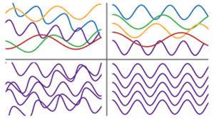 Некогерентные и когерентные частоты
