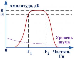 Полоса частот