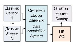 Канал измерения