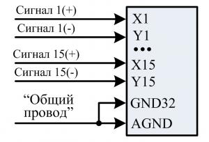 """Вход """"16 дифференциальных каналов, 32 – с общей землёй"""""""