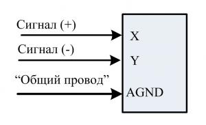Вход дифференциальный
