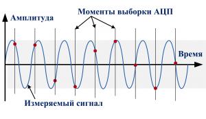 Стробоскопический режим АЦП