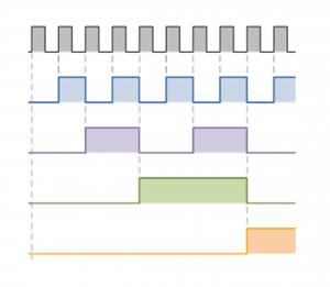 Синхронная диаграмма