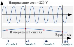 Измерения синхронные с частотой сети ~220 V