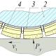 Исследование процесса обработки специальными шлифовальными кругами