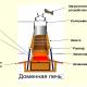 Система диагностики доменных печей с применением LTR