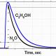 Исследование динамики криоэмиссии закиси азота и этанола