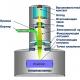 Автоматизация управления фокусировкой при электронно-лучевой сварке