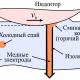 Экспериментальные исследования контактной температуры при повышении скорости скольжения индентора