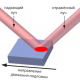 Автоматизированный сканирующий магнитополяриметр для исследования тонких плёнок