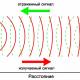 Обратные задачи формирования зондирующих импульсов в ультразвуковой томографии